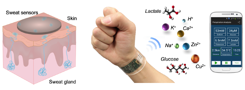 wearable biosensor
